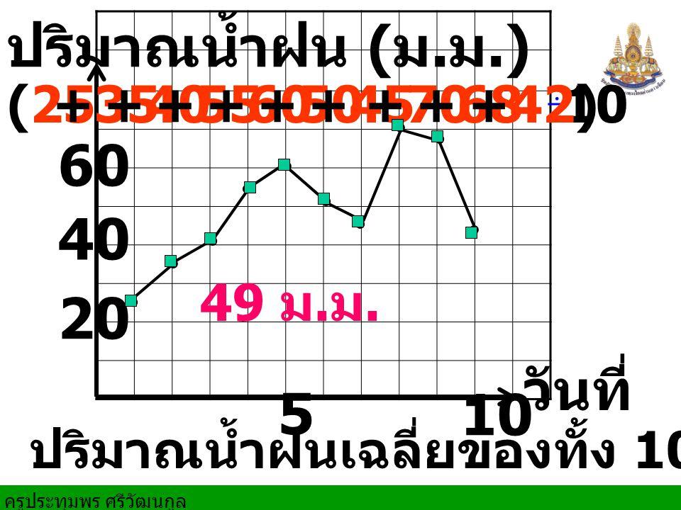 ครูประทุมพร ศรีวัฒนกูล วันที่ 510 20 ปริมาณน้ำฝน ( ม.