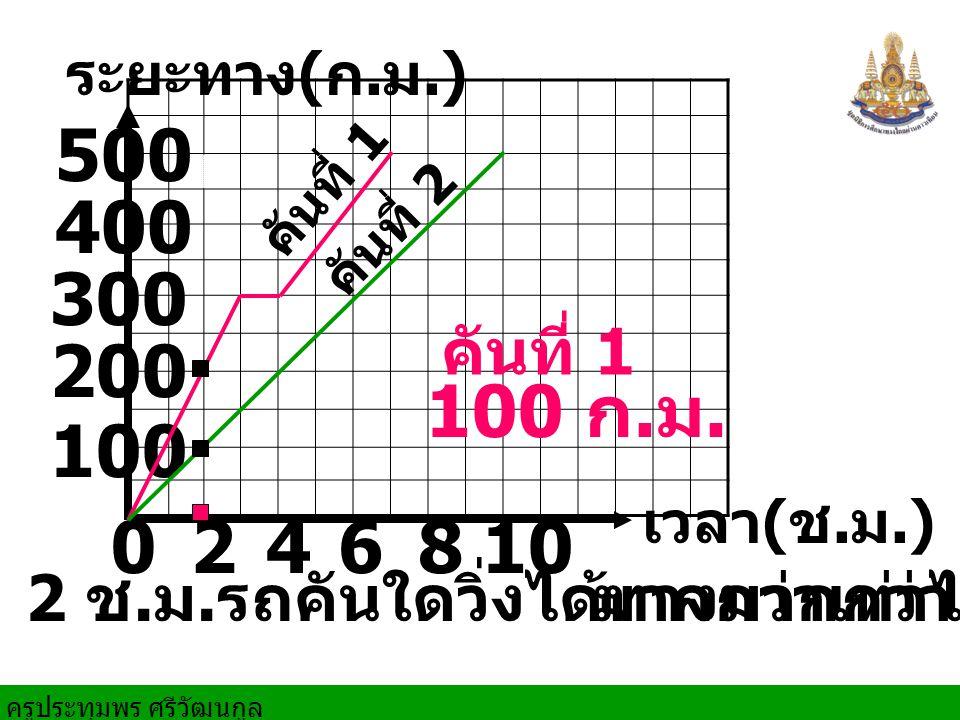 เวลา ( ช.ม.) ระยะทาง ( ก. ม.) 100 400 0246810 200 300 500 เร็วของรถแต่ละคันใน 3 ช.