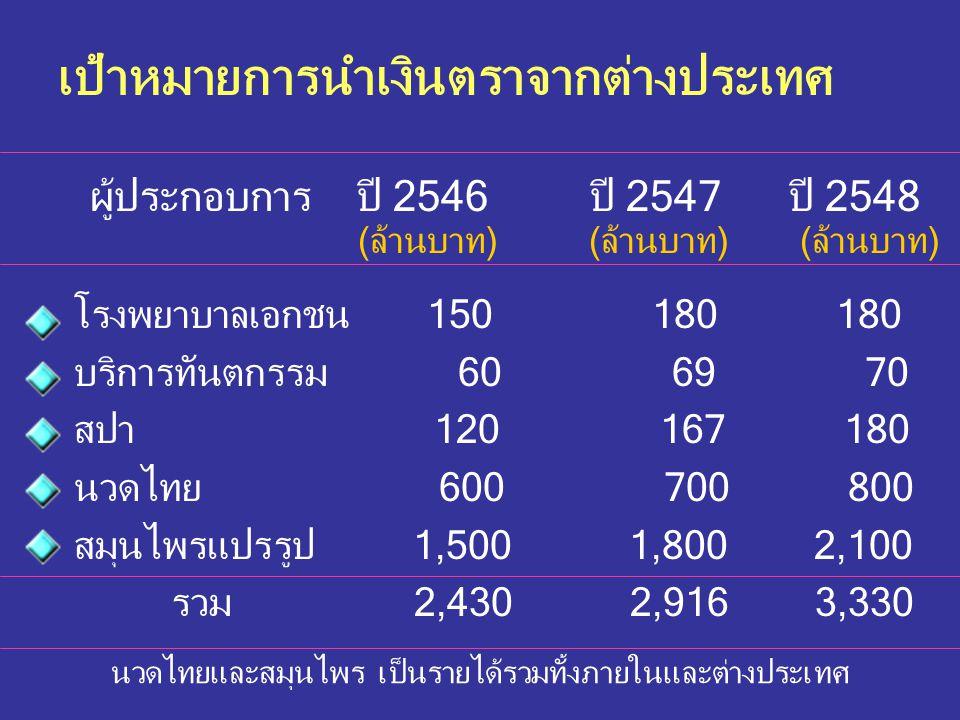 โรงพยาบาลเอกชน 150 180 180 บริการทันตกรรม 60 69 70 สปา 120 167 180 นวดไทย 600 700 800 สมุนไพรแปรรูป 1,500 1,800 2,100 รวม 2,430 2,916 3,330 ผู้ประกอบก