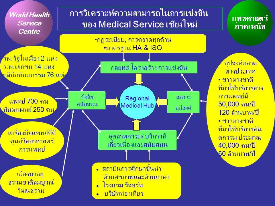 Leader SPA &นวดไทย เป็นยุทธศาสตร์ของประเทศ/ภาคเหนือ สมาคมสปาไทย/เชียงใหม่ กำหนดมาตรฐานสปา ททท, DEP สนับสนุน โครงการพัฒนาเชียงใหม่เป็น Air Hub กลยุทธ์โครงสร้างและการแข่งขัน สภาวะ ปัจจัยสนับสนุน สภาวะ อุปสงค์ อุตสาหกรรม/ บริการที่ เกี่ยวเนื่องและสนับสนุน เป็นเมืองท่องเที่ยว สปา 30 แห่ง นวดไทย 150 แห่ง ความพร้อมของ บุคลากร วัฒนธรรมล้านนา ภูมิปัญญาท้องถิ่น สมุนไพร การนวด l อุตสาหกรรมที่ผลิต Aroma Accessories l ธุรกิจท่องเที่ยวอื่น ๆ l โรงแรม / Long stay l สมุนไพร l ศูนย์ออกแบบผลิตภัณท์(CDSC) การวิเคราะห์ความได้เปรียบในการแข่งขัน (Competitive Advantage) ของธุรกิจสปาและนวดแผนไทย ในจังหวัดเชียงใหม่ ความพร้อมของ สถาบันการศึกษา ตลาดต่างประเทศ 3.3 ล้านคนปี ชาวต่างชาติ 80% มูลค่าตลาด 5 พันล้านบาท ตลาดเชียงใหม่ สปา 100,000 คน/ปี นวดไทย 2,000,000 คน/ปี ชาวต่างชาติ70% มูลค่าตลาด 113 ล้านบาท/ปี