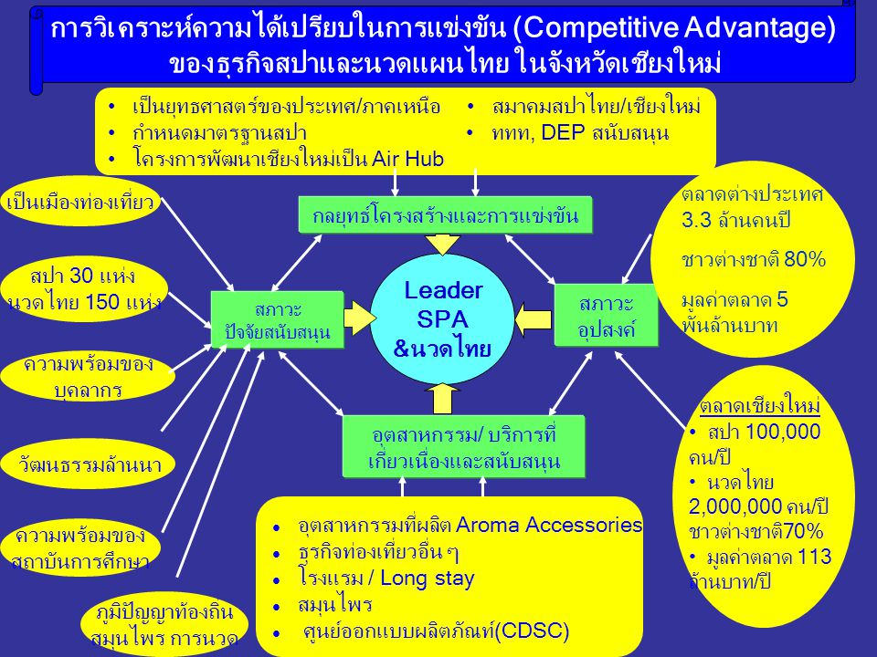Leader SPA &นวดไทย เป็นยุทธศาสตร์ของประเทศ/ภาคเหนือ สมาคมสปาไทย/เชียงใหม่ กำหนดมาตรฐานสปา ททท, DEP สนับสนุน โครงการพัฒนาเชียงใหม่เป็น Air Hub กลยุทธ์โ