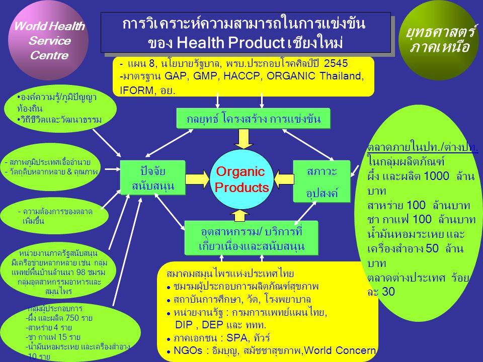 - แผน 8, นโยบายรัฐบาล, พรบ.ประกอบโรคศิลป์ปี 2545 -มาตรฐาน GAP, GMP, HACCP, ORGANIC Thailand, IFORM, อย. กลยุทธ์ โครงสร้าง การแข่งขัน ปัจจัย สนับสนุน ส