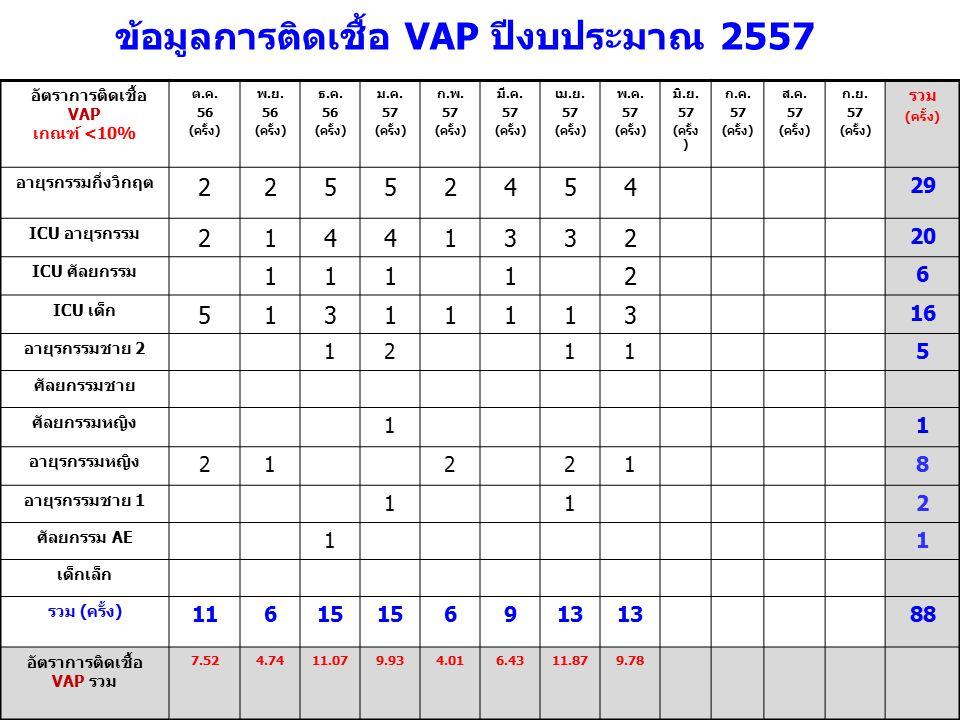 อัตราการติดเชื้อ VAP เกณฑ์ <10% ต.ค. 56 (ครั้ง) พ.ย.