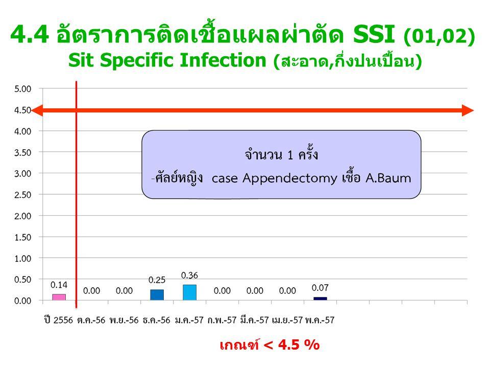 4.4 อัตราการติดเชื้อแผลผ่าตัด SSI (01,02) Sit Specific Infection (สะอาด,กึ่งปนเปื้อน) เกณฑ์ < 4.5 %
