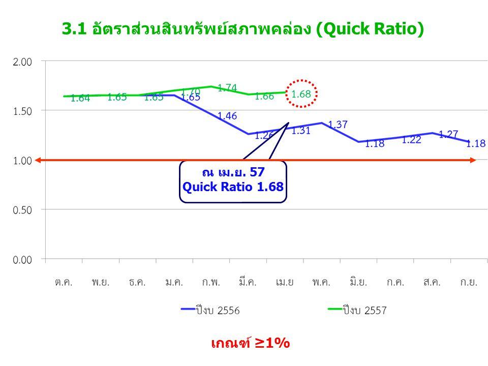 3.1 อัตราส่วนสินทรัพย์สภาพคล่อง (Quick Ratio) เกณฑ์ ≥1% ณ เม.ย. 57 Quick Ratio 1.68