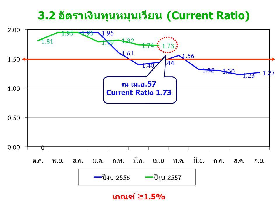 3.2 อัตราเงินทุนหมุนเวียน (Current Ratio) เกณฑ์ ≥1.5% ณ เม.ย.57 Current Ratio 1.73
