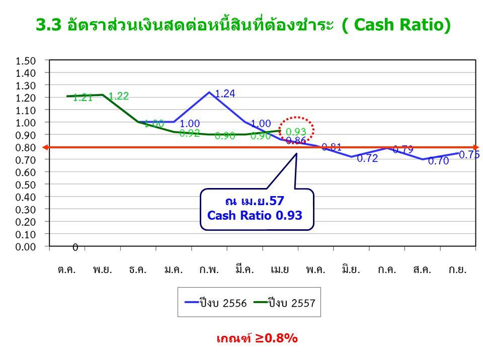 3.3 อัตราส่วนเงินสดต่อหนี้สินที่ต้องชำระ ( Cash Ratio) เกณฑ์ ≥0.8% ณ เม.ย.57 Cash Ratio 0.93