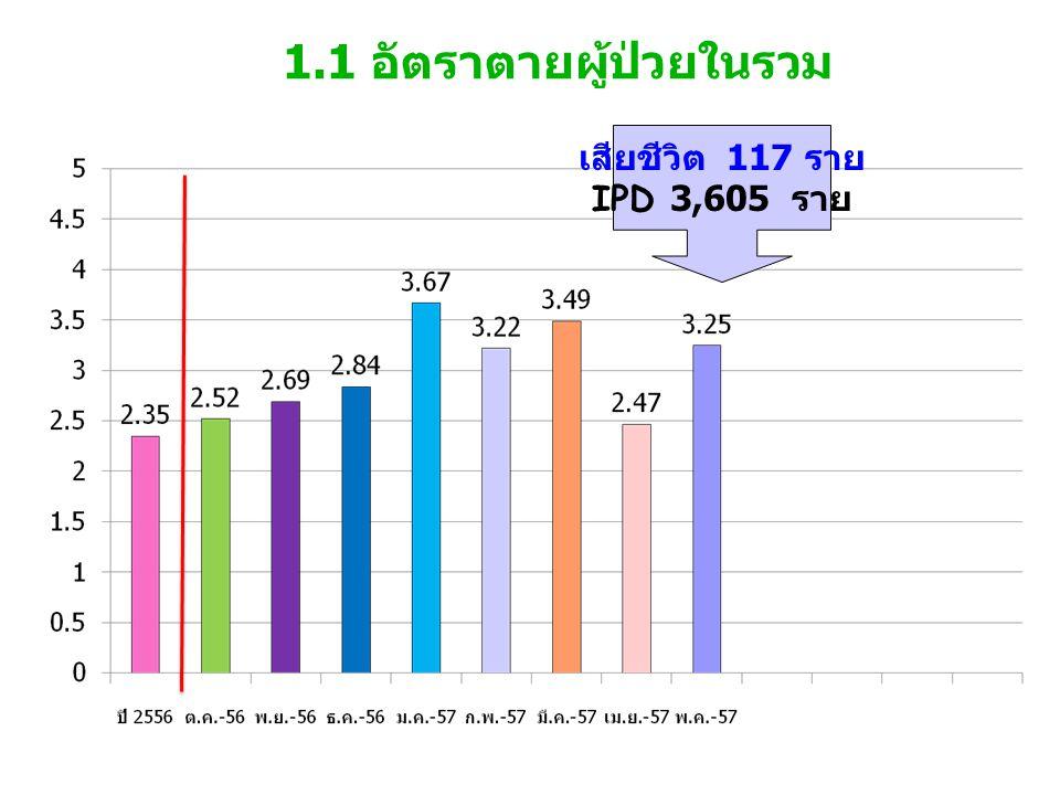 1.1 อัตราตายผู้ป่วยในรวม เสียชีวิต 117 ราย IPD 3,605 ราย