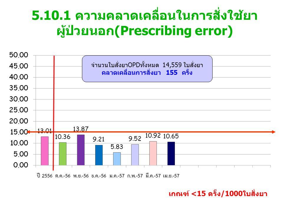 5.10.1 ความคลาดเคลื่อนในการสั่งใช้ยา ผู้ป่วยนอก(Prescribing error) เกณฑ์ <15 ครั้ง/1000ใบสั่งยา จำนวนใบสั่งยาOPDทั้งหมด 14,559 ใบสั่งยา คลาดเคลื่อนการสั่งยา 155 ครั้ง