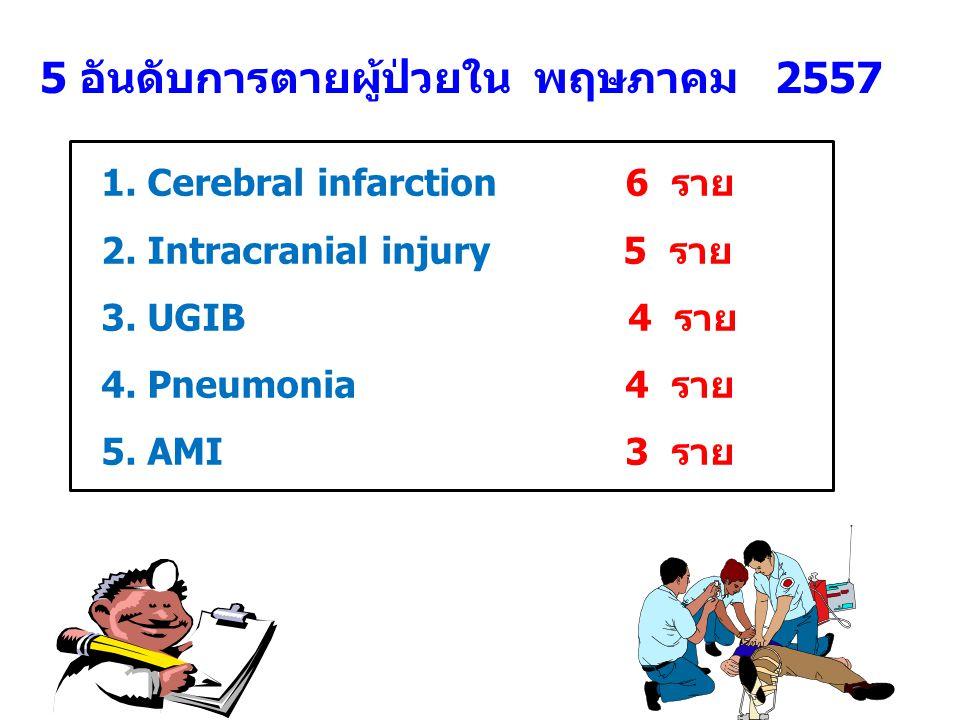 5 อันดับการตายผู้ป่วยใน พฤษภาคม 2557 1. Cerebral infarction 6 ราย 2. Intracranial injury 5 ราย 3. UGIB 4 ราย 4. Pneumonia 4 ราย 5. AMI 3 ราย