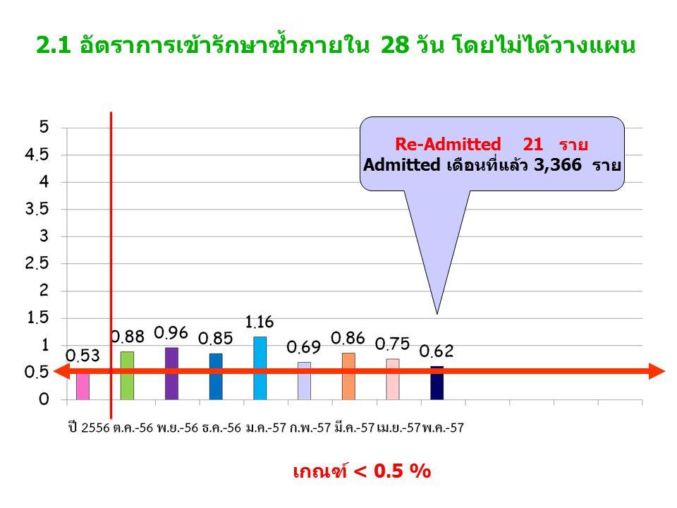 2.1 อัตราการเข้ารักษาซ้ำภายใน 28 วัน โดยไม่ได้วางแผน เกณฑ์ < 0.5 % Re-Admitted 21 ราย Admitted เดือนที่แล้ว 3,366 ราย