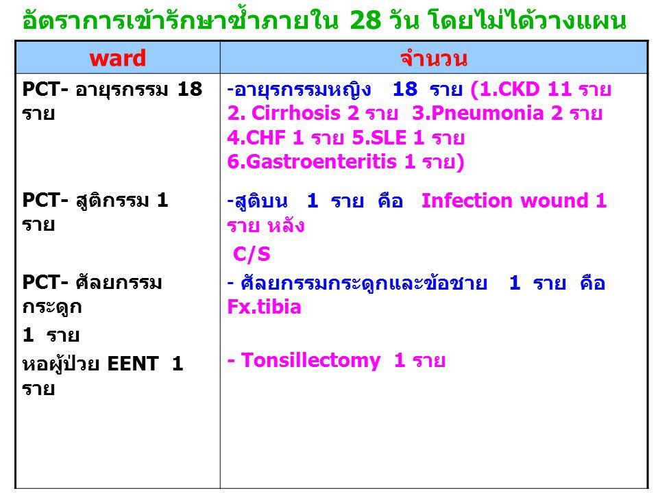 อัตราการเข้ารักษาซ้ำภายใน 28 วัน โดยไม่ได้วางแผน ward จำนวน PCT- อายุรกรรม 18 ราย PCT- สูติกรรม 1 ราย PCT- ศัลยกรรม กระดูก 1 ราย หอผู้ป่วย EENT 1 ราย - อายุรกรรมหญิง 18 ราย (1.CKD 11 ราย 2.