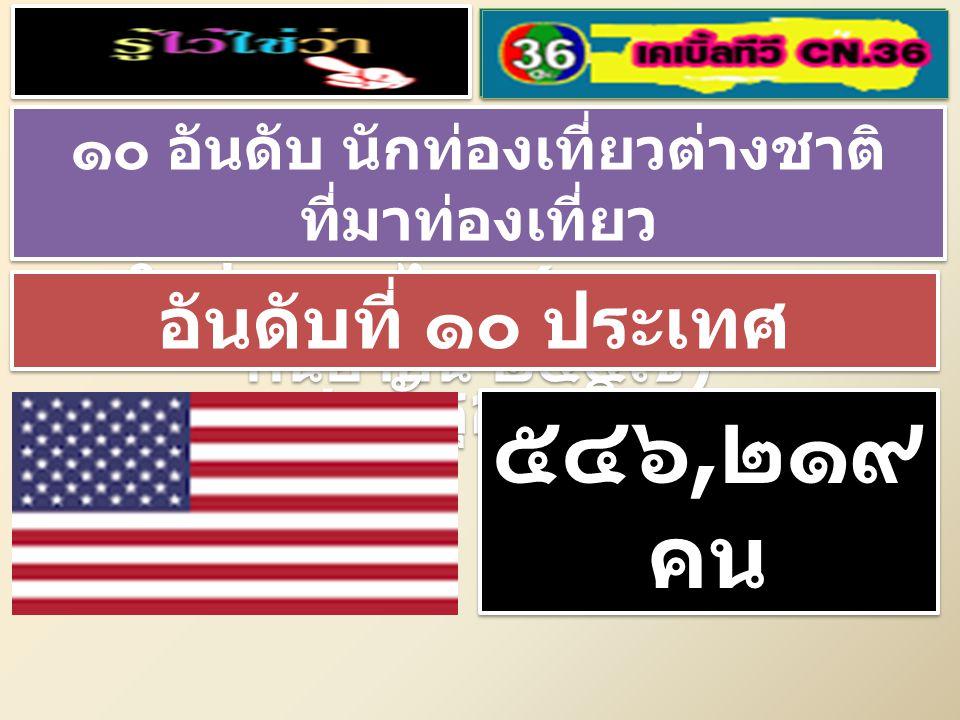 ๑๐ อันดับ นักท่องเที่ยวต่างชาติ ที่มาท่องเที่ยว ในประเทศไทย ( มกราคม – กันยายน ๒๕๕๗ ) ๑๐ อันดับ นักท่องเที่ยวต่างชาติ ที่มาท่องเที่ยว ในประเทศไทย ( มกราคม – กันยายน ๒๕๕๗ ) อันดับที่ ๑๐ ประเทศ สหรัฐอเมริกา ๕๔๖, ๒๑๙ คน ๕๔๖, ๒๑๙ คน