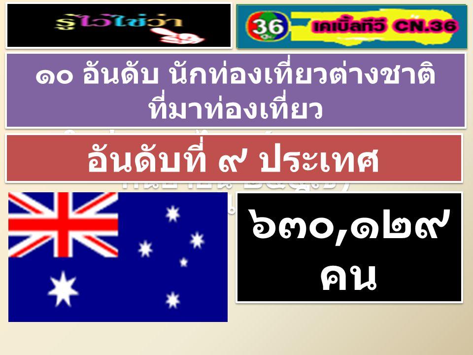 ๑๐ อันดับ นักท่องเที่ยวต่างชาติ ที่มาท่องเที่ยว ในประเทศไทย ( มกราคม – กันยายน ๒๕๕๗ ) ๑๐ อันดับ นักท่องเที่ยวต่างชาติ ที่มาท่องเที่ยว ในประเทศไทย ( มกราคม – กันยายน ๒๕๕๗ ) อันดับที่ ๙ ประเทศ ออสเตรเลีย ๖๓๐, ๑๒๙ คน ๖๓๐, ๑๒๙ คน