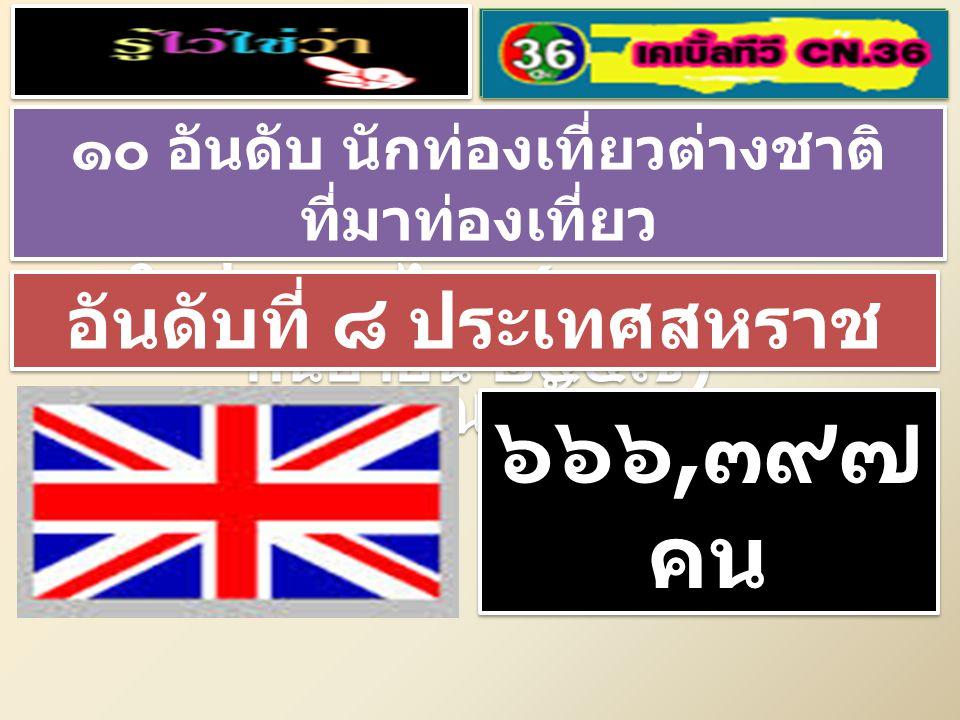 ๑๐ อันดับ นักท่องเที่ยวต่างชาติ ที่มาท่องเที่ยว ในประเทศไทย ( มกราคม – กันยายน ๒๕๕๗ ) ๑๐ อันดับ นักท่องเที่ยวต่างชาติ ที่มาท่องเที่ยว ในประเทศไทย ( มกราคม – กันยายน ๒๕๕๗ ) อันดับที่ ๗ ประเทศอินเดีย ๖๘๐, ๙๓ ๕ คน ๖๘๐, ๙๓ ๕ คน