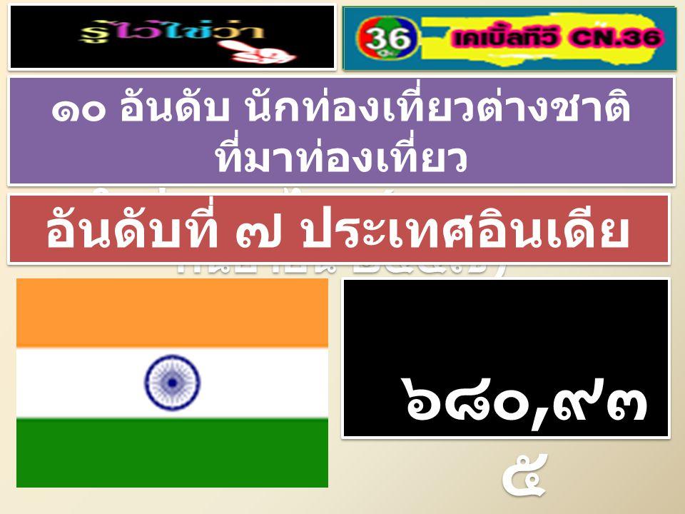 ๑๐ อันดับ นักท่องเที่ยวต่างชาติ ที่มาท่องเที่ยว ในประเทศไทย ( มกราคม – กันยายน ๒๕๕๗ ) ๑๐ อันดับ นักท่องเที่ยวต่างชาติ ที่มาท่องเที่ยว ในประเทศไทย ( มกราคม – กันยายน ๒๕๕๗ ) อันดับที่ ๖ ประเทศลาว ๘๐๖, ๔๘๐ คน ๘๐๖, ๔๘๐ คน