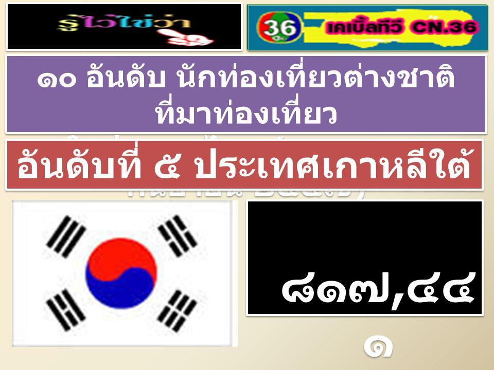 ๑๐ อันดับ นักท่องเที่ยวต่างชาติ ที่มาท่องเที่ยว ในประเทศไทย ( มกราคม – กันยายน ๒๕๕๗ ) ๑๐ อันดับ นักท่องเที่ยวต่างชาติ ที่มาท่องเที่ยว ในประเทศไทย ( มกราคม – กันยายน ๒๕๕๗ ) อันดับที่ ๕ ประเทศเกาหลีใต้ ๘๑๗, ๔๔ ๑ คน ๘๑๗, ๔๔ ๑ คน