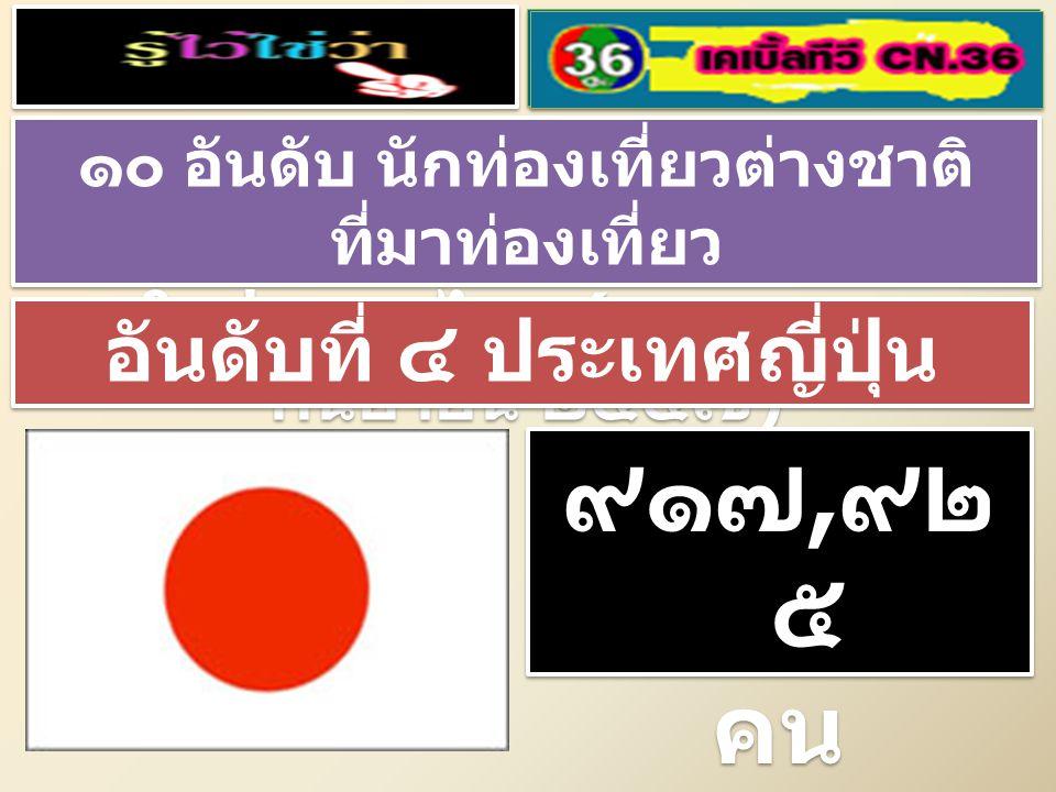 ๑๐ อันดับ นักท่องเที่ยวต่างชาติ ที่มาท่องเที่ยว ในประเทศไทย ( มกราคม – กันยายน ๒๕๕๗ ) ๑๐ อันดับ นักท่องเที่ยวต่างชาติ ที่มาท่องเที่ยว ในประเทศไทย ( มกราคม – กันยายน ๒๕๕๗ ) อันดับที่ ๓ ประเทศรัสเซีย ๑, ๑๔๗, ๓ ๑๙ คน ๑, ๑๔๗, ๓ ๑๙ คน