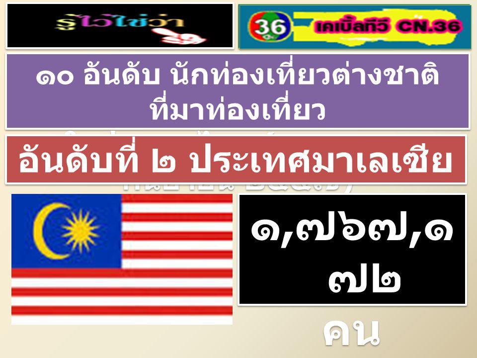 ๑๐ อันดับ นักท่องเที่ยวต่างชาติ ที่มาท่องเที่ยว ในประเทศไทย ( มกราคม – กันยายน ๒๕๕๗ ) ๑๐ อันดับ นักท่องเที่ยวต่างชาติ ที่มาท่องเที่ยว ในประเทศไทย ( มกราคม – กันยายน ๒๕๕๗ ) อันดับที่ ๒ ประเทศมาเลเซีย ๑, ๗๖๗, ๑ ๗๒ คน ๑, ๗๖๗, ๑ ๗๒ คน