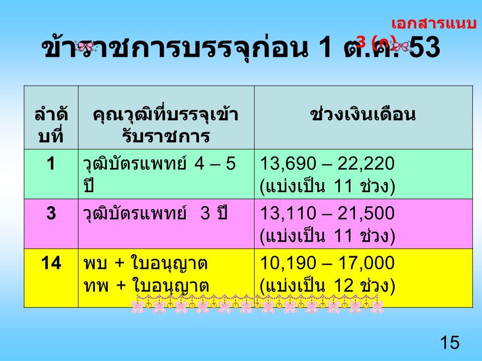 เอกสารแน บท้าย 3 เอกสารแนบท้าย 3 ( ก ) วุฒิ ( ใน ประเทศ ) 30 วุฒิ เอกสารแนบท้าย 3 ( ข ) วุฒิ ( ต่างประเทศ ) 13 วุฒิ เอกสารแนบท้าย 3 ( ค ) วุฒิผู้ทำการ