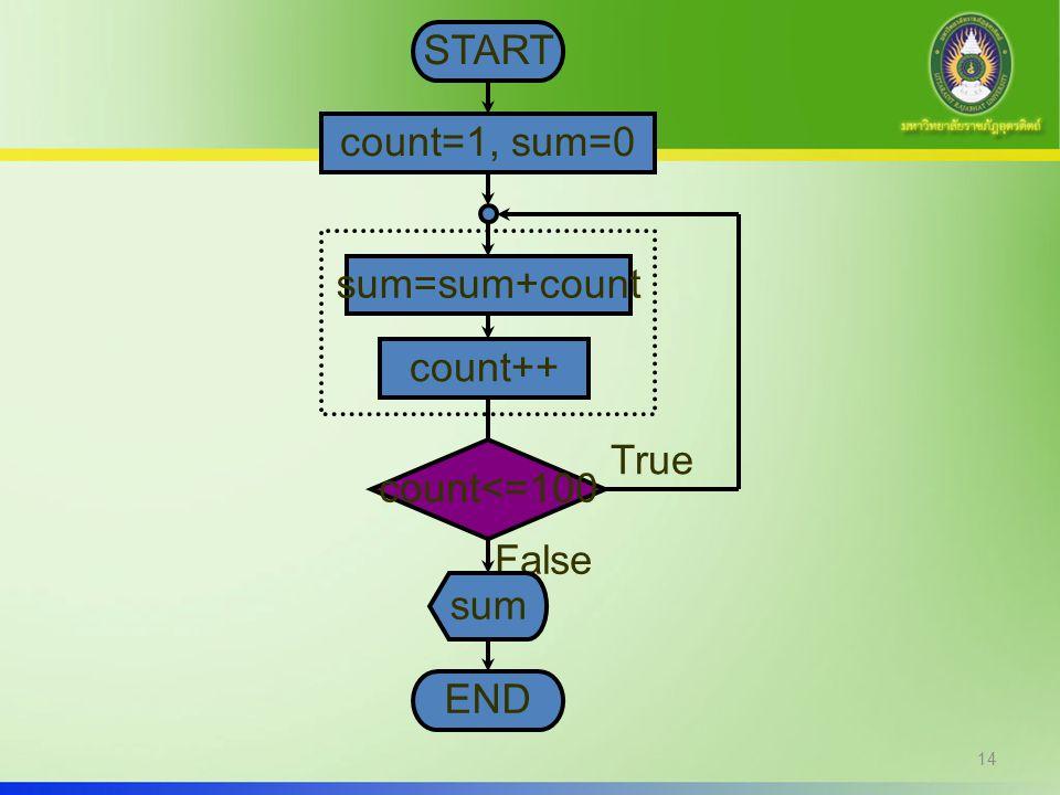 14 START count=1, sum=0 count<=100 True False count++ sum END sum=sum+count