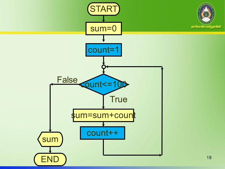 19 START sum=0 count<=100 True False count++ sum END sum=sum+count count=1