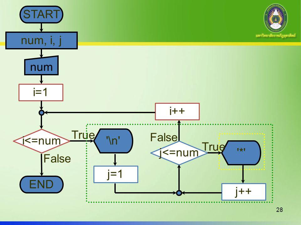 28 START num, i, j i<=num True False '\n' END i=1 num i++ j<=num j=1 j++ '*' True False