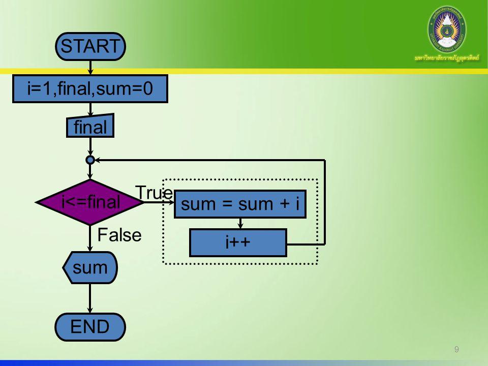 10 โปรแกรมแสดงผลตัวเลข 1 ถึงค่าที่ กำหนด | while int main() { int i = 1, final, sum=0; printf ( Enter final number : ); scanf ( %d ,&final); while (i<=final) { sum = sum + i; i++; } printf ( Sum = %d ,sum); return 0; }