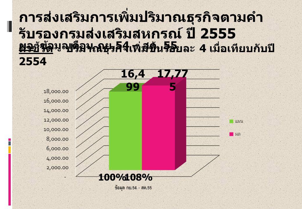 การส่งเสริมการเพิ่มปริมาณธุรกิจตามคำ รับรองกรมส่งเสริมสหกรณ์ ปี 2555 ตัวชี้วัด ปริมาณธุรกิจเพิ่มขึ้นร้อยละ 4 เมื่อเทียบกับปี 2554 ผล ข้อมูลเดือน กย.54 – สค.