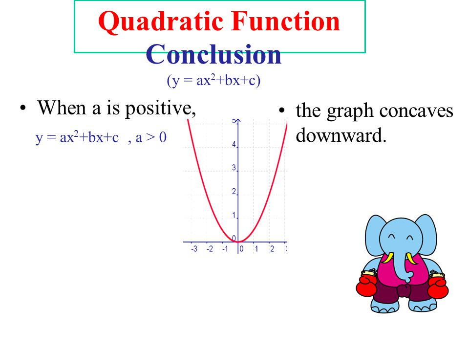 Quadratic Function Conclusion (y = ax 2 +bx+c) When a is positive, y = ax 2 +bx+c, a > 0 the graph concaves downward.