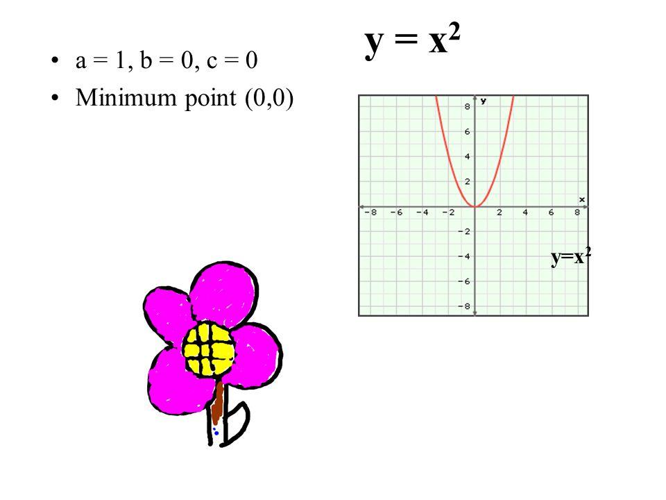 y = x 2 a = 1, b = 0, c = 0 Minimum point (0,0) y=x 2