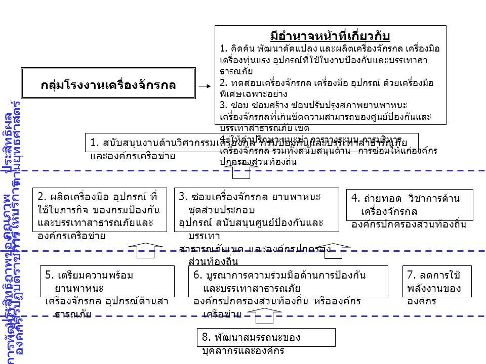 การพัฒนา องค์กร ประสิทธิภาพของ การปฏิบัติราชการ คุณภาพ การให้บริการ ประสิทธิผล ตามยุทธศาสตร์ 6.