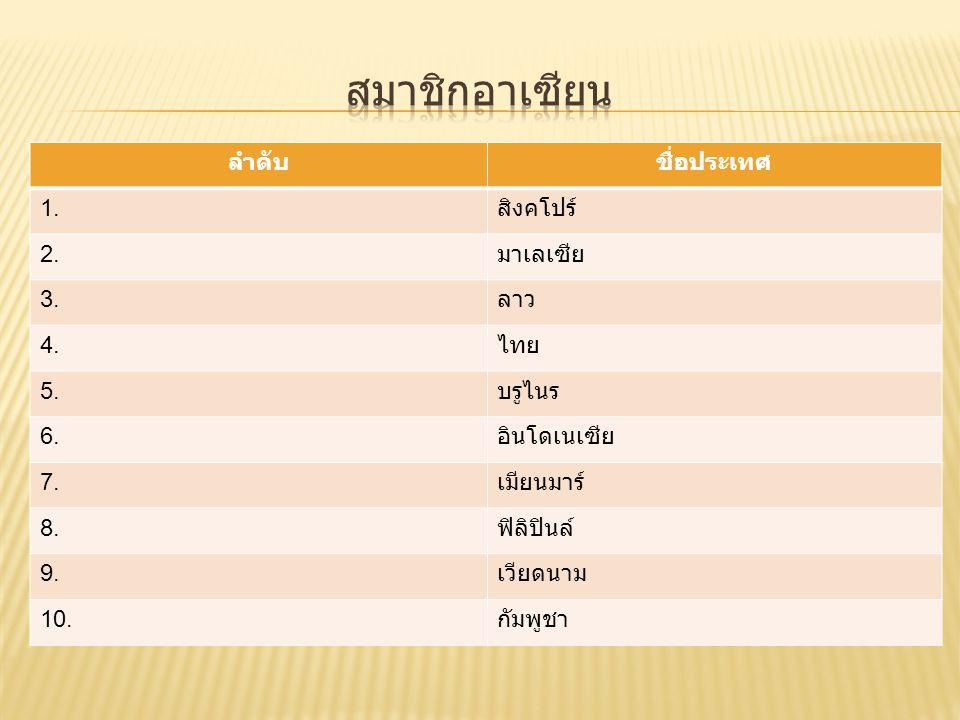 ลำดับชื่อประเทศ 1. สิงคโปร์ 2. มาเลเซีย 3. ลาว 4. ไทย 5. บรูไนร 6. อินโดเนเซีย 7. เมียนมาร์ 8. ฟิลิปินล์ 9. เวียดนาม 10. กัมพูชา