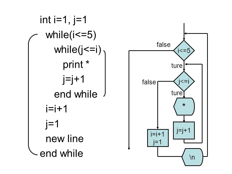int i=1, j=1 while(i<=5) while(j<=i) print * j=j+1 end while i=i+1 j=1 new line end while i<=5 j<=i j=j+1 * i=i+1 j=1 \n ture false