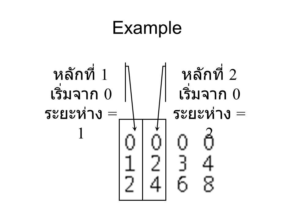 Example หลักที่ 1 เริ่มจาก 0 ระยะห่าง = 1 หลักที่ 2 เริ่มจาก 0 ระยะห่าง = 2