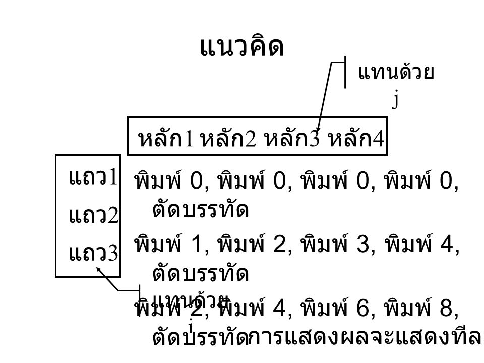 แนวคิด พิมพ์ 0, พิมพ์ 0, พิมพ์ 0, พิมพ์ 0, ตัดบรรทัด พิมพ์ 1, พิมพ์ 2, พิมพ์ 3, พิมพ์ 4, ตัดบรรทัด พิมพ์ 2, พิมพ์ 4, พิมพ์ 6, พิมพ์ 8, ตัดบรรทัด หลัก