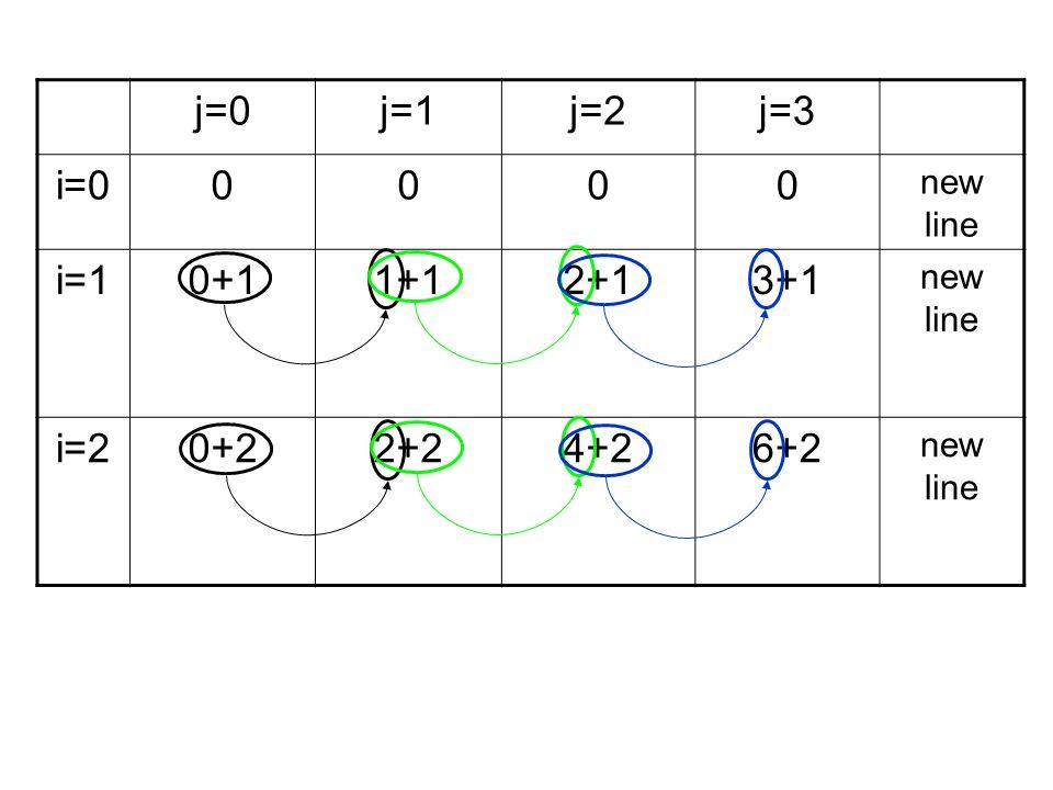 j=0j=1j=2j=3 i=00000 new line i=10+11+12+13+1 new line i=20+22+24+26+2 new line
