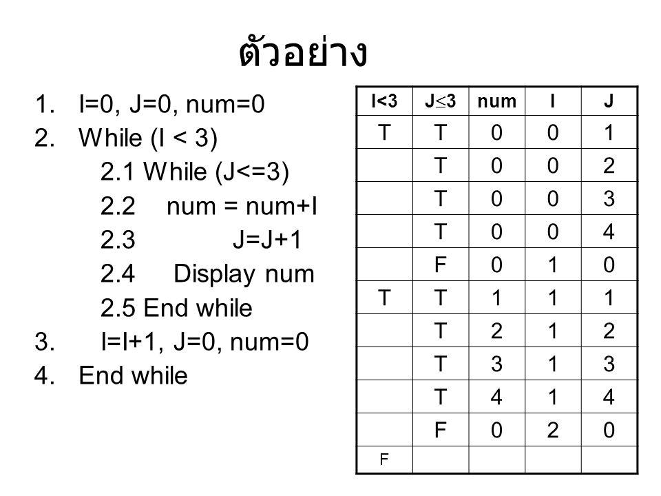 ตัวอย่าง 1.I=0, J=0, num=0 2.While (I < 3) 2.1 While (J<=3) 2.2 num = num+I 2.3 J=J+1 2.4 Display num 2.5 End while 3. I=I+1, J=0, num=0 4.End while I