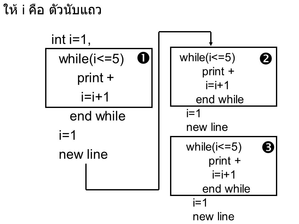 ให้ i คือ ตัวนับแถว int i=1, while(i<=5) print + i=i+1 end while i=1 new line while(i<=5) print + i=i+1 end while i=1 new line while(i<=5) print + i=i+1 end while i=1 new line   