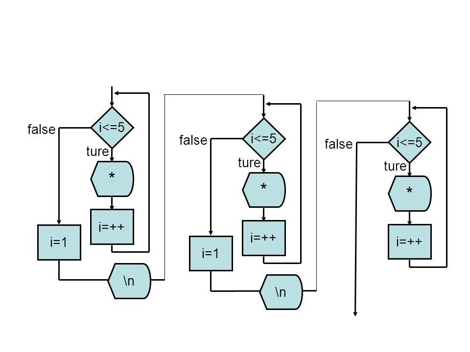 i<=5 i=++ * i=1 \n ture false i<=5 i=++ * i=1 \n ture false i<=5 i=++ * ture false