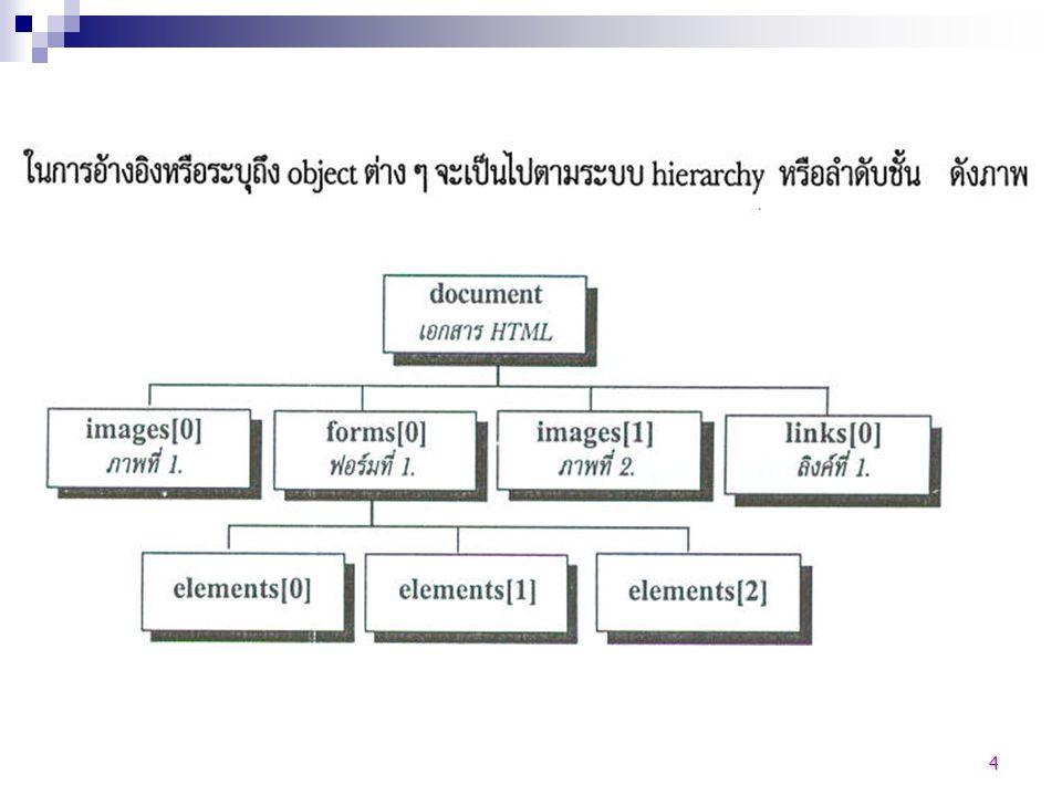 5 Document Object รูปแบบการเขียน Document.[xxxxxxx] PropertiesMethod รูปแบบของหน้า เอกสารเว็บเพจ เช่น พื้นหลัง สีของอักษร สี ลิงค์ ข้อความไตเติ้ล คำสั่งที่เกี่ยวกับ เอกสาร ที่สามารถ เรียกใช้ได้ เช่น แสดง ข้อความ ปิดเอกสาร