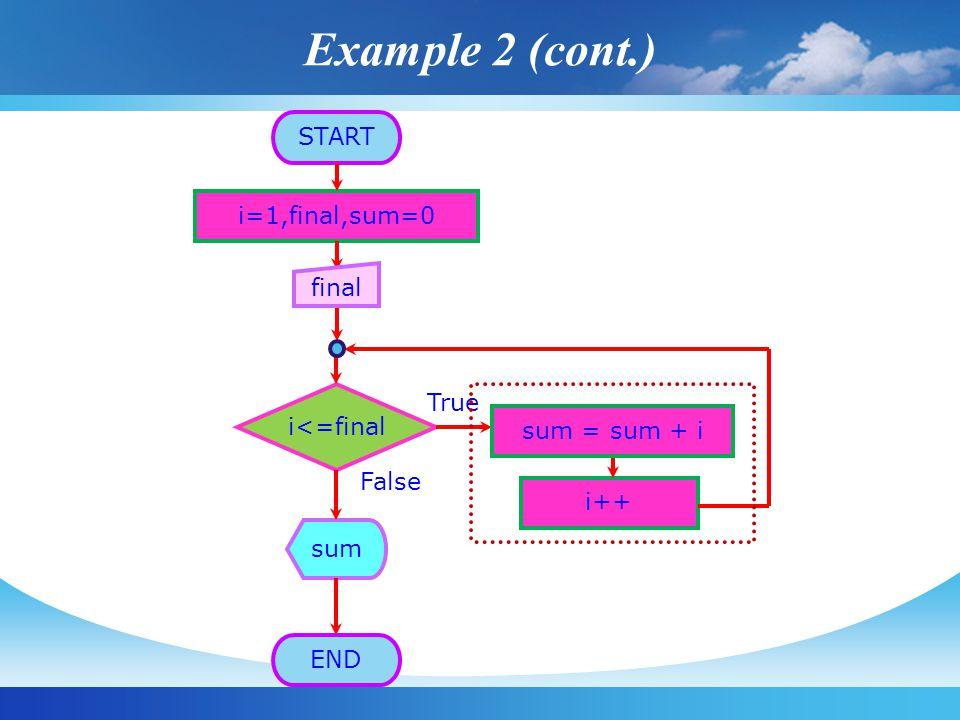 START i=1,final,sum=0 i<=final True False i++ sum END final sum = sum + i