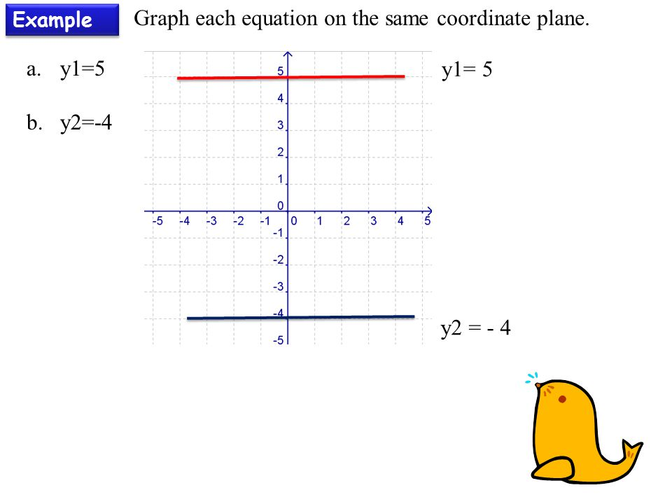 Example Graph each equation on the same coordinate plane. y1= 5 a.y1=5 b.y2=-4 y2 = - 4