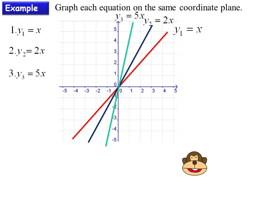 Example Graph each equation on the same coordinate plane.