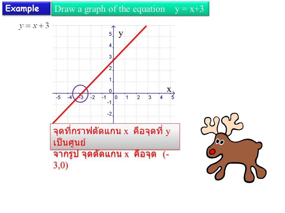 Example Draw a graph of the equation y = x+3 x y จุดที่กราฟตัดแกน x คือจุดที่ y เป็นศูนย์ จากรูป จุดตัดแกน x คือจุด (- 3,0) จุดที่กราฟตัดแกน x คือจุดท