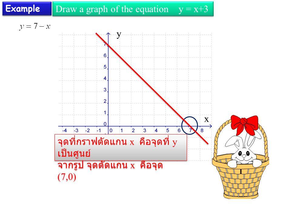 Example Draw a graph of the equation y = x+3 x จุดที่กราฟตัดแกน x คือจุดที่ y เป็นศูนย์ จากรูป จุดตัดแกน x คือจุด (7,0) จุดที่กราฟตัดแกน x คือจุดที่ y