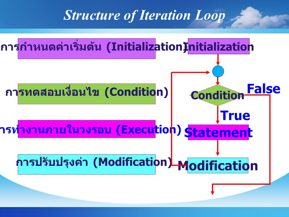 Structure of Iteration Loop Condition การปรับปรุงค่า (Modification) การทำงานภายในวงรอบ (Execution) การทดสอบเงื่อนไข (Condition) การกำหนดค่าเริ่มต้น (Initialization) Initialization Statement Modification True False