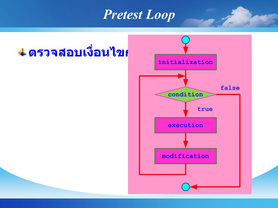 Pretest Loop ตรวจสอบเงื่อนไขก่อน