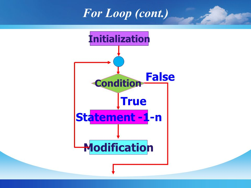 Condition Initialization Statement -1-n Modification True False For Loop (cont.)