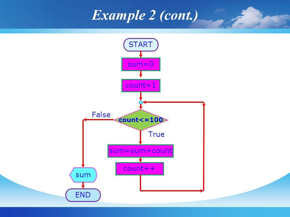START sum=0 count<=100 True False count++ sum END sum=sum+count count=1 Example 2 (cont.)